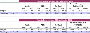October occupancy report