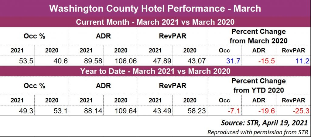 March 2021 hotels