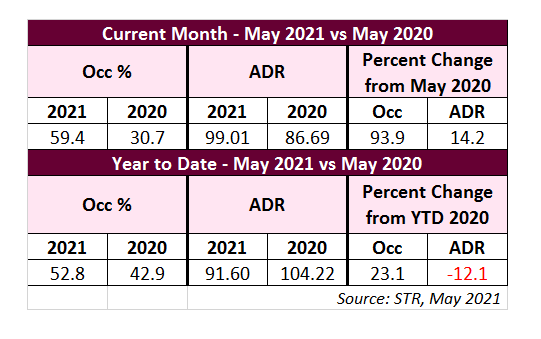 Table of hotel statistics comparing May 2021 vs. 2020