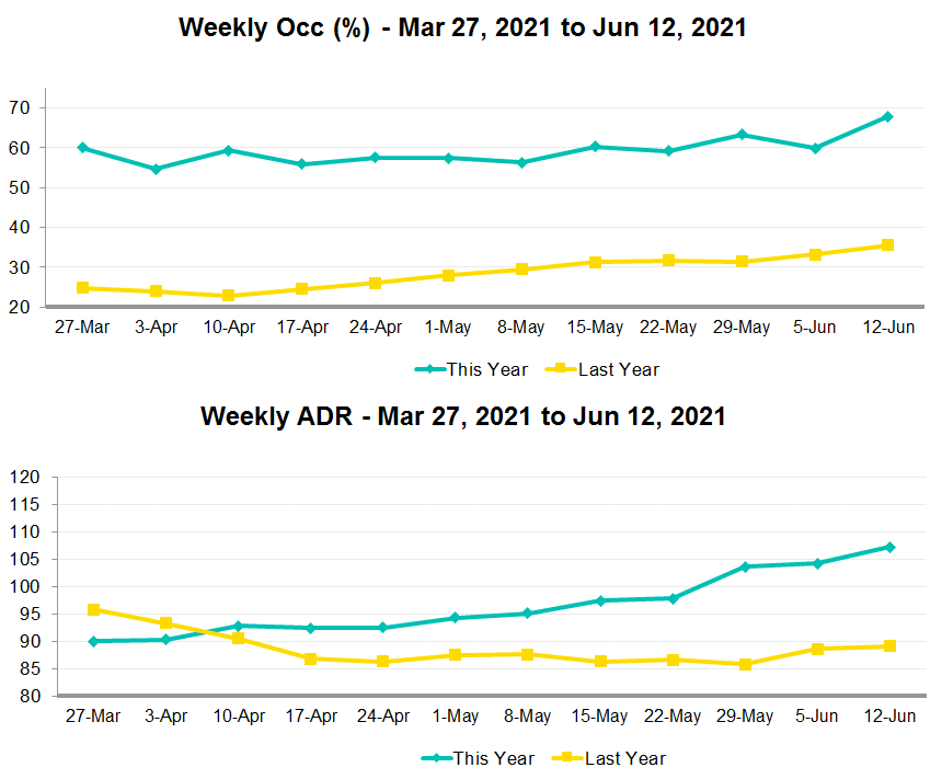 chart of the weekly statistics