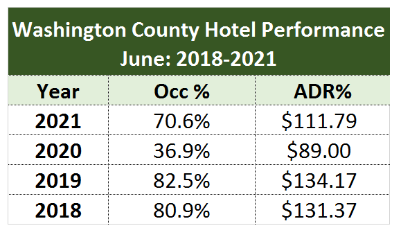 Table of June 2021 Occupancy and ADR