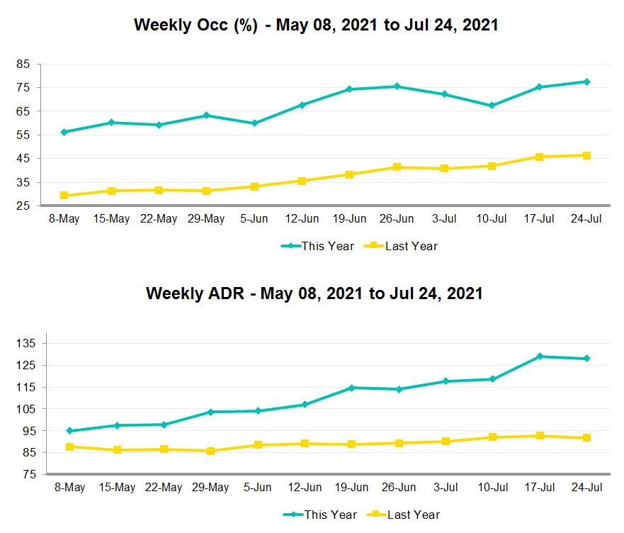 weekly hotel performance graphs