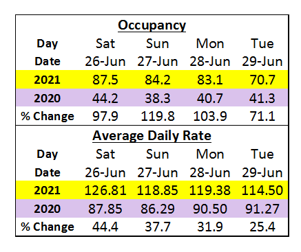 table illustrating occupancy and adr increases due to the heatwave