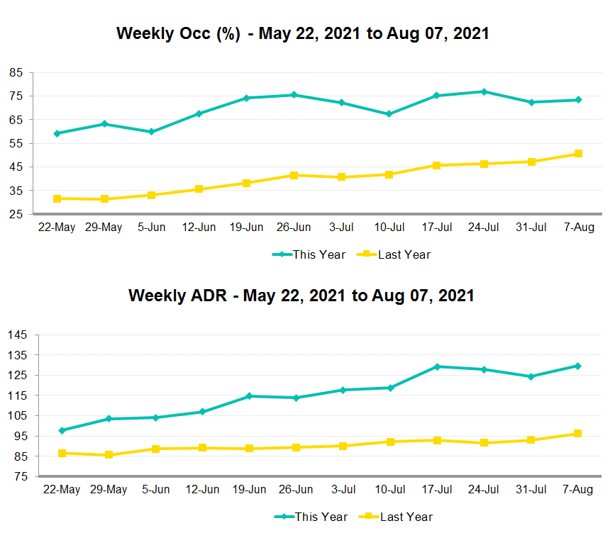 graphs of occupancy and ADR for the first week of August