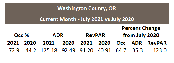 Table of hotel performance growth for July 2021 vs 2020