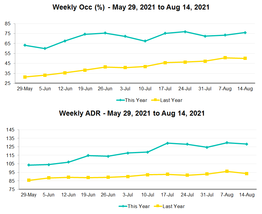 weekly occupancy and adr graph