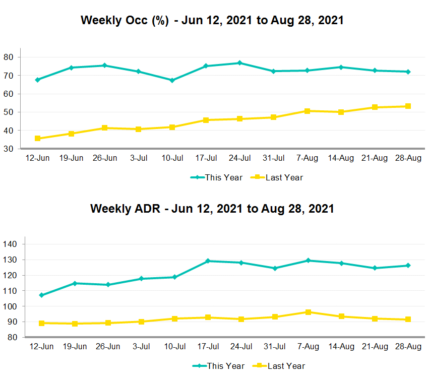 Weekly occupancy and ADR