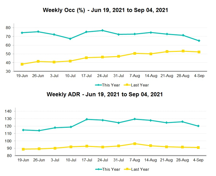 weekly chart of hotel occupancy and ADR